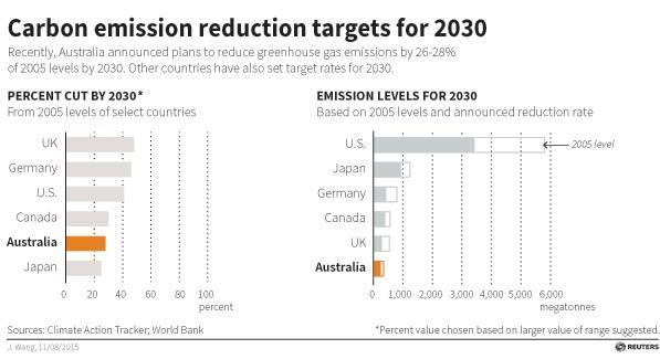 australia_carbon emmissions 2030