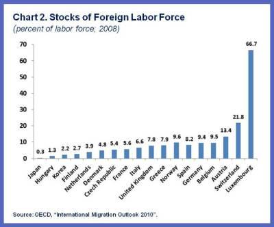 Economic effects labour shortages have on construction industry economics essay