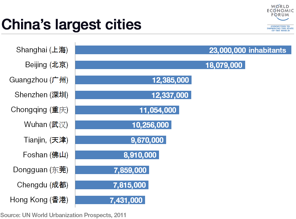 chinas-largest-cities
