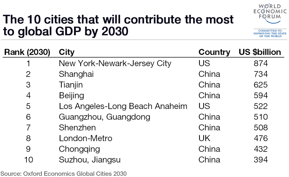 cities-global-GDP (2)