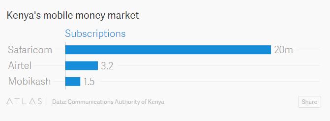 kenya-mobile-market-money