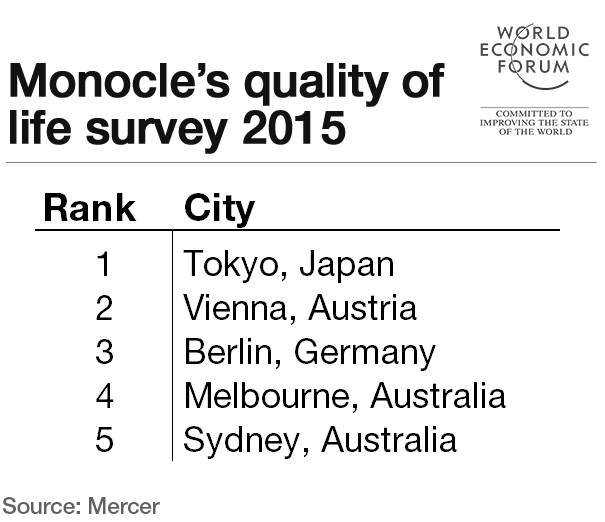 monocle-quality-of-life-survey