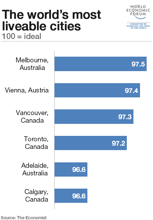 liveable cities In this year's global liveability index 2018, vienna displaces melbourne as the  most liveable city in the world this free report summarises the survey's latest.