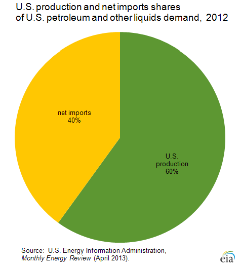 The United States is one of the largest crude oil producers