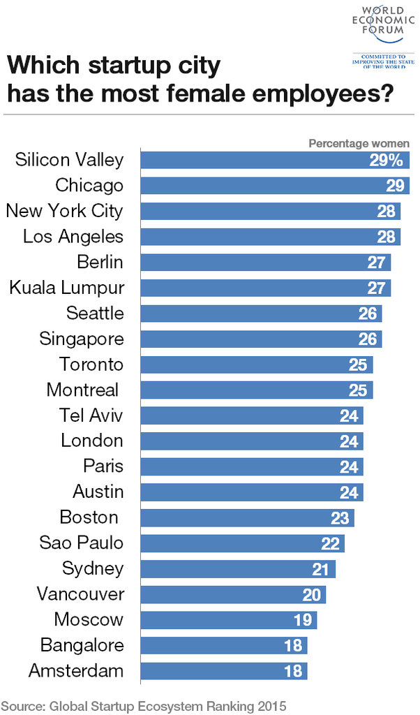 startup-cities-female-employees_1024