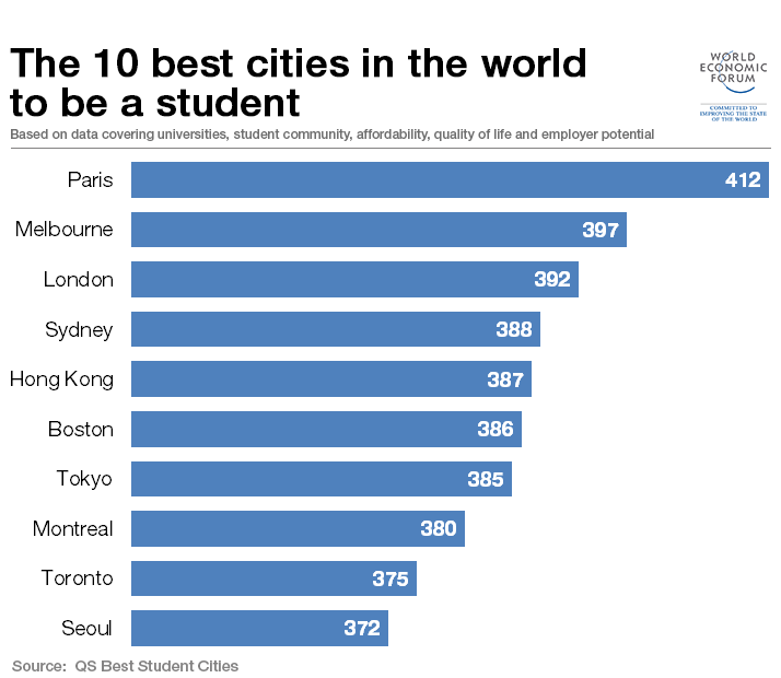 top10citiesforstudents2