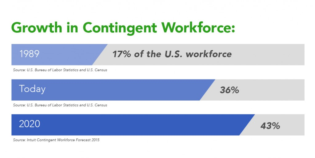 visual_contingent workforce growth