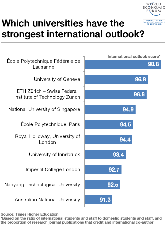 which-universities-have-the-strongest-international-outlook