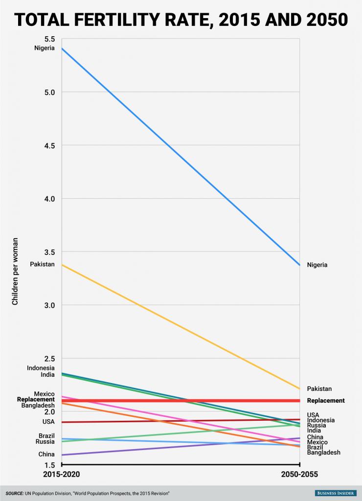 150901- fertility rates in 2050 BI