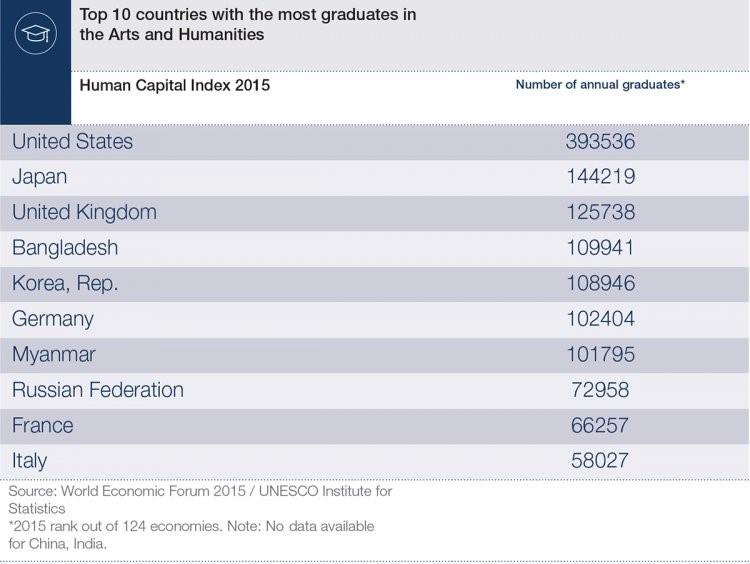 150902-arts and humanities grad forum chart