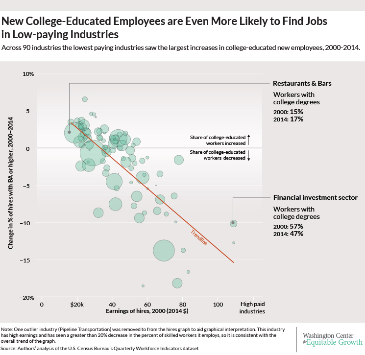 150904- college-educated workers jobs US employment Equitable Growth