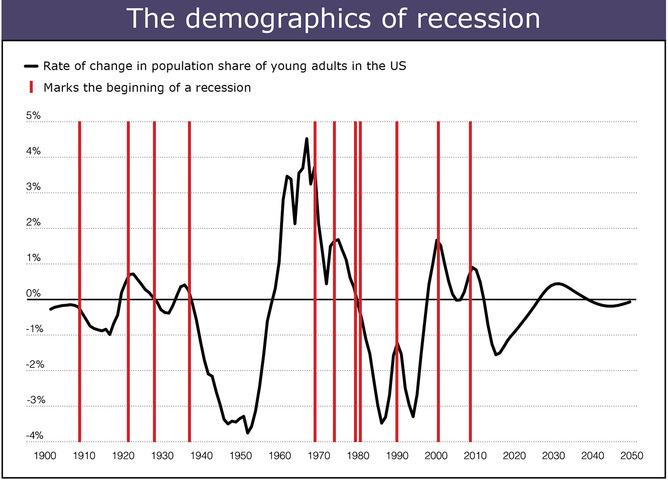 Global Financial Crisis