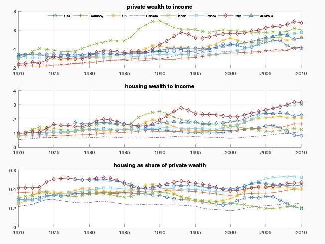 How Does Increased Housing Wealth Affect Inequality World