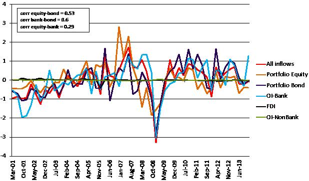 150910- push factors capital flows emerging markets
