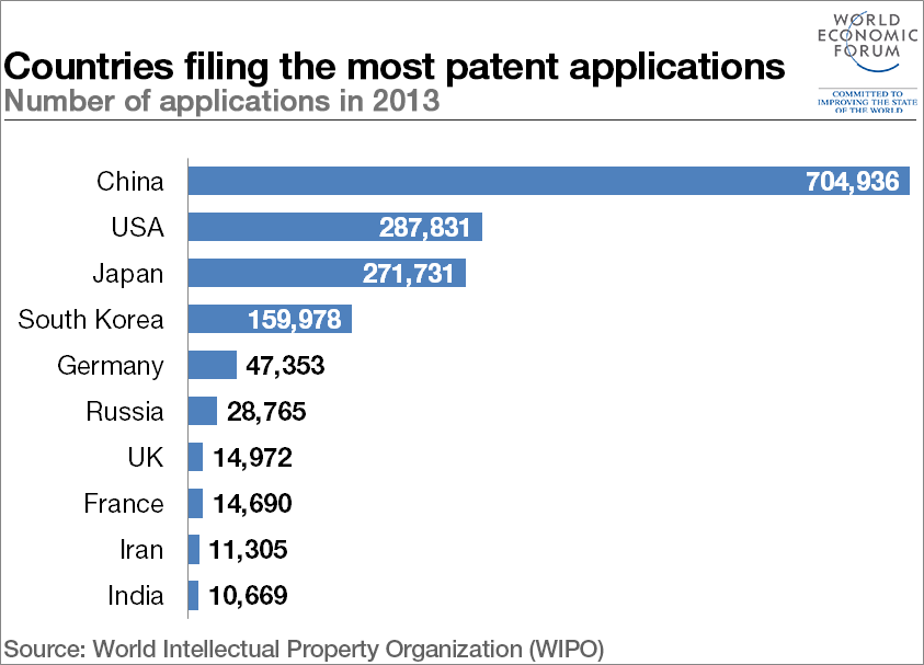 150911-top-patent-applications-2013