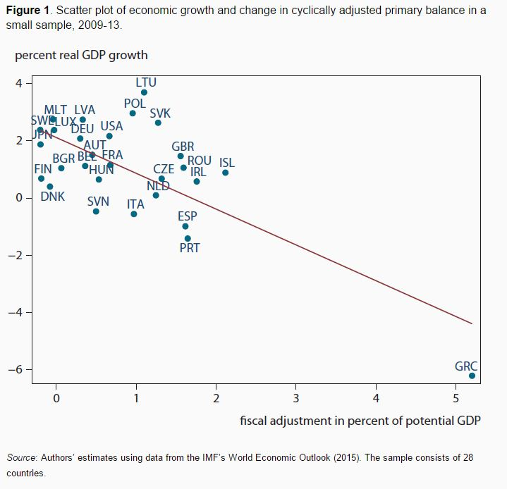 150922-fiscal policy tightening austerity VoxEU