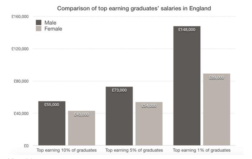 150929-gender gap graduate earnings Conv
