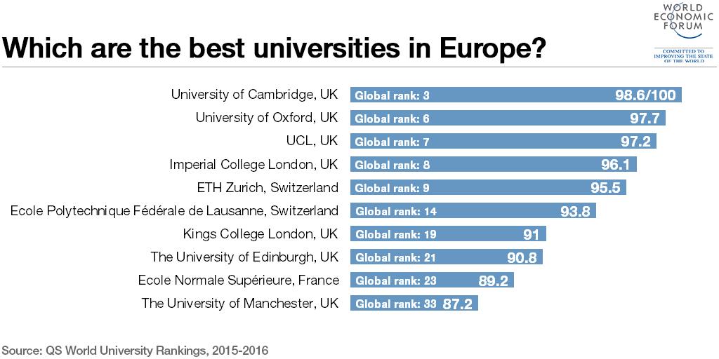 1509B10-best-universities-europe