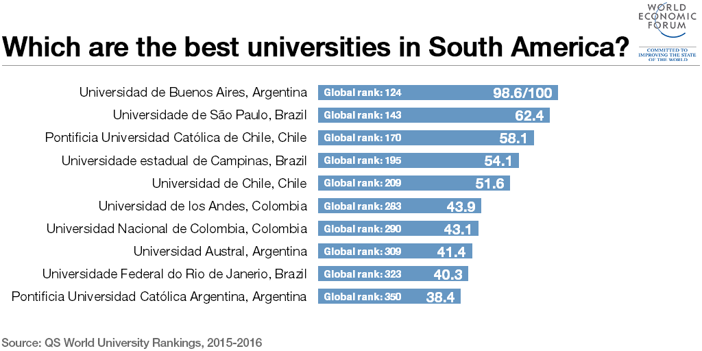 universities america south ranking ratio faculty performance university international latin student american indicators which last citations per
