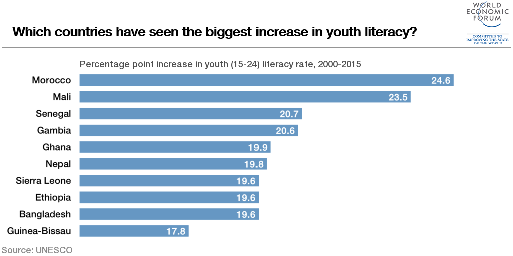 Youth Literacy Has Improved Most In These Countries World - Literacy map us
