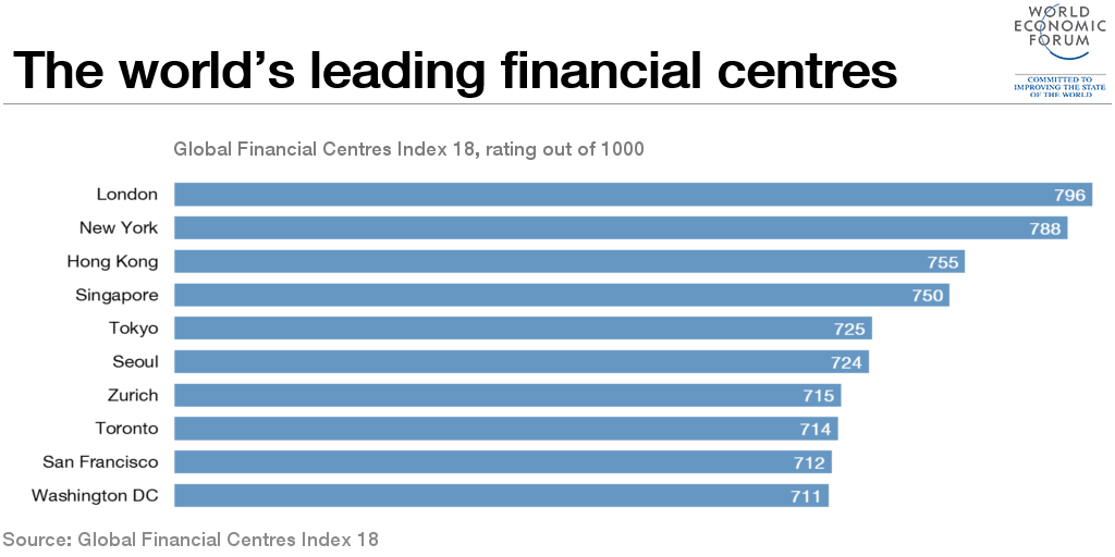 1509B18-global financial centres chart