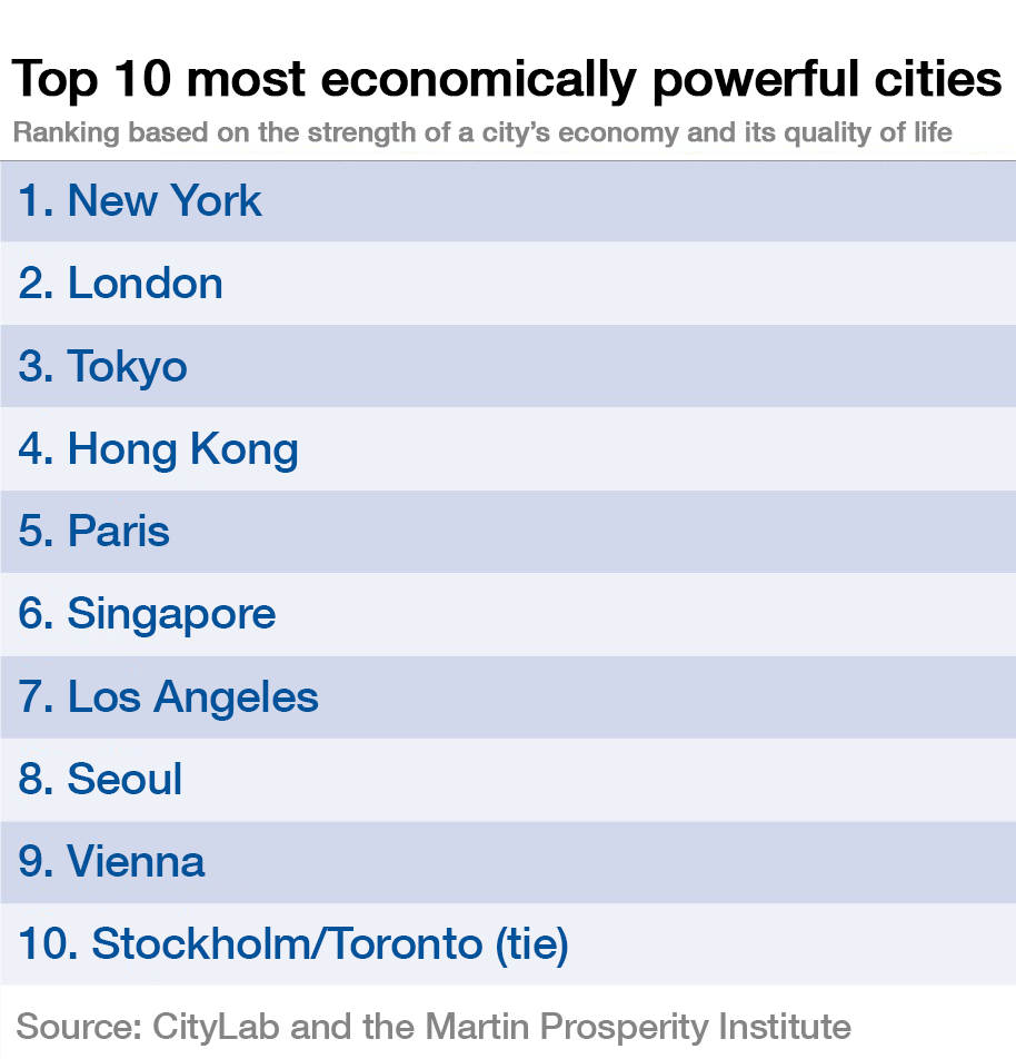 151223-top 10 economically powerful cities