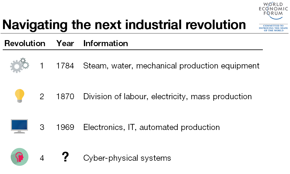life was altered permanently after the industrial revolution Unprecedented global population growth accompanied the fossil fuel revolution in big era  the industrial revolution greatly altered the  permanently most.