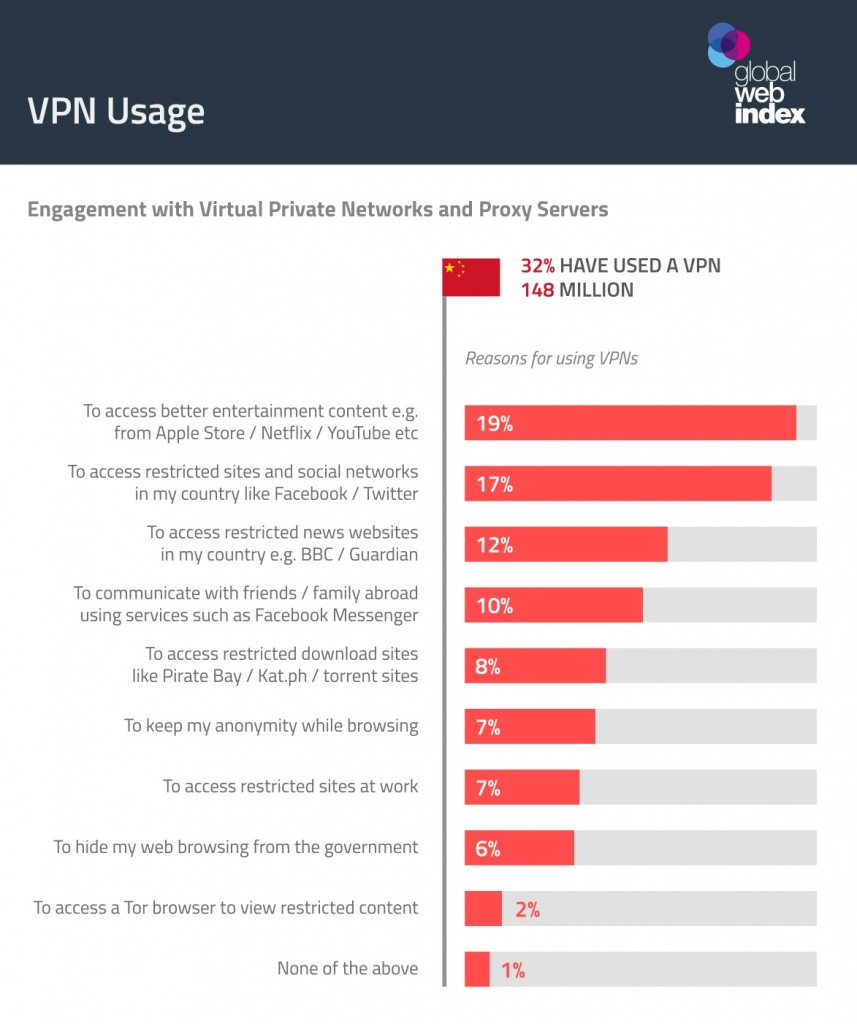 China-VPN-usage