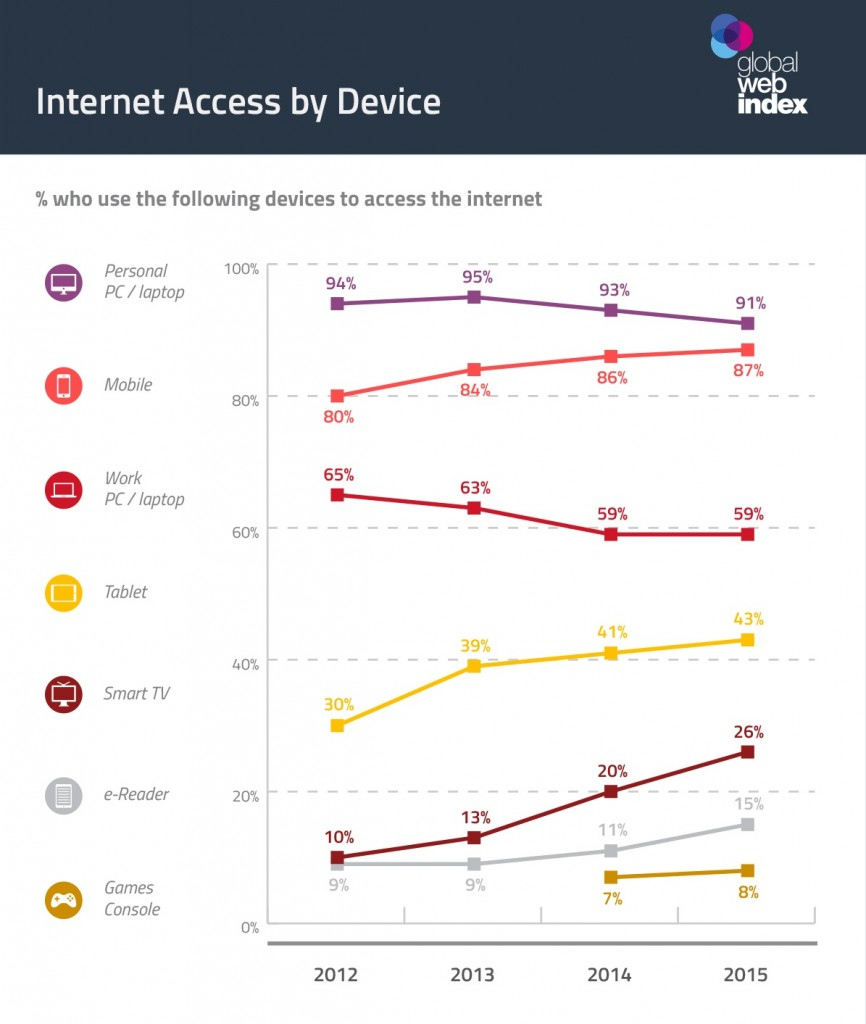 China-internet-access-by-device