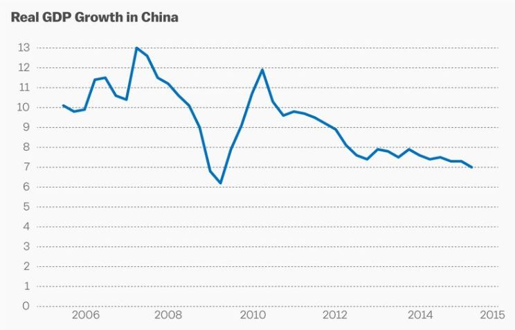 Chinese real GDP growth