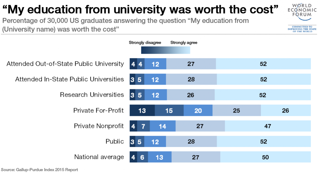 higher education cost vs worth In recent years, more and more people are wondering if college is worth the   the value of college education was unquestioned - although tuition was a cost  that.
