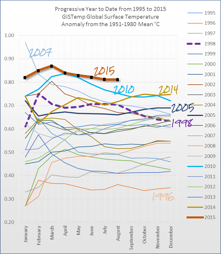 Global temperature warm-up