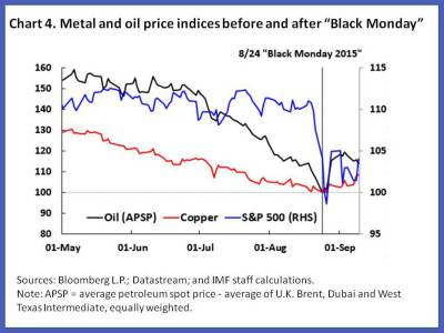 What is affecting metals prices?   World Economic Forum