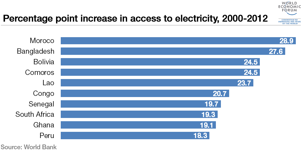 access-to-electricity-percentage-point