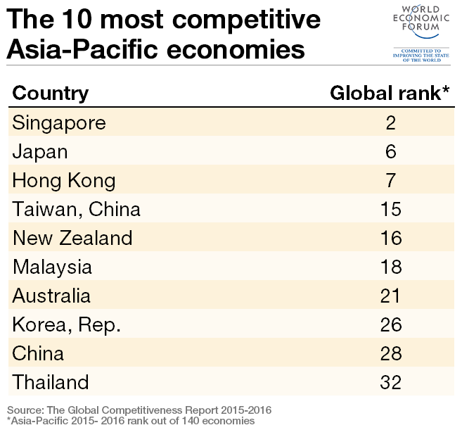 The Most Competitive Economies In AsiaPacific World Economic - Top 10 most poorest countries in the world