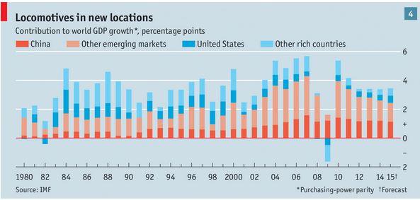 emerging market world economiy