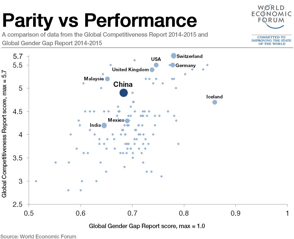 gender-vs-competitiveness