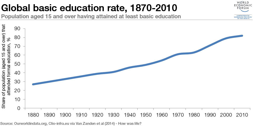 global-education-rate