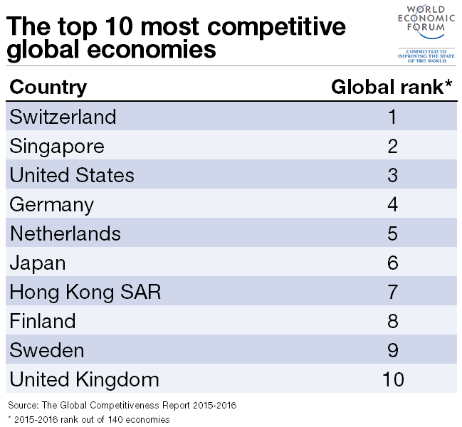 The world s top 10 most competitive economies world economic forum - Top 10 des cuisinistes ...