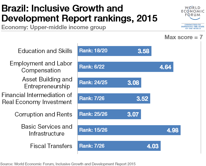 inclusive-growth-brazil (3)