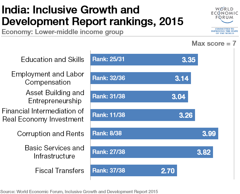 inclusive-growth-india