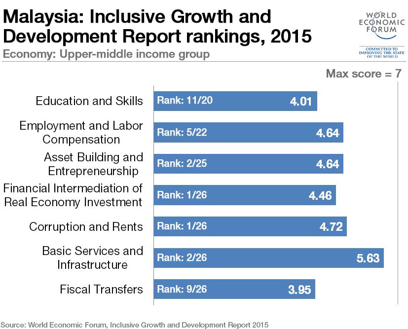 inclusive-growth-malaysia (3)