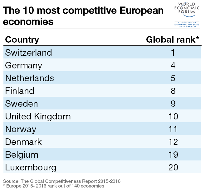main-european-top-10