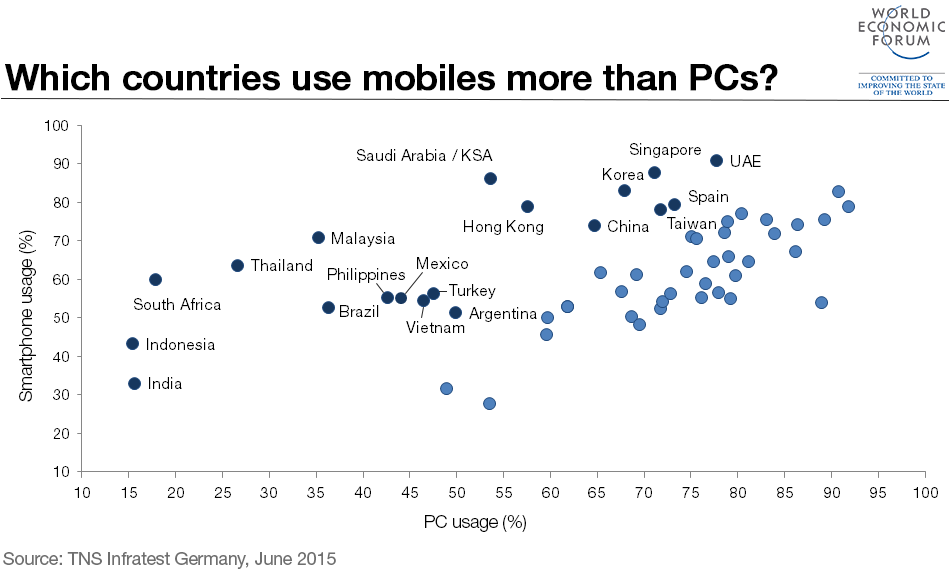 mobiles-pcs-countries