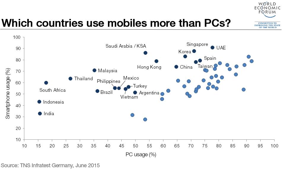 mobiles-pcs-countries