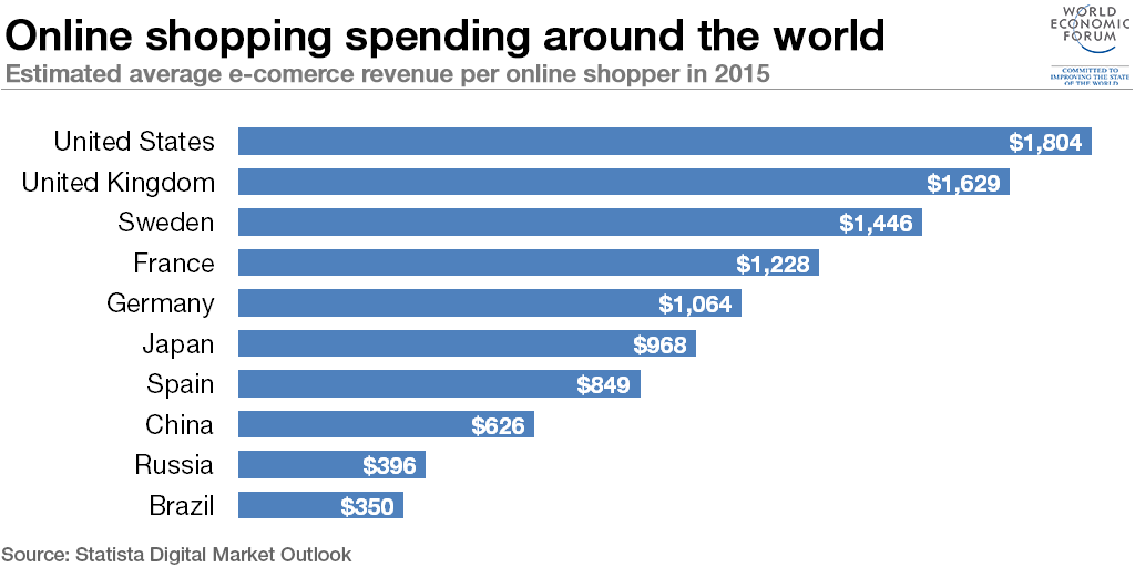 Which country spends the most online world economic forum for Most popular online stores
