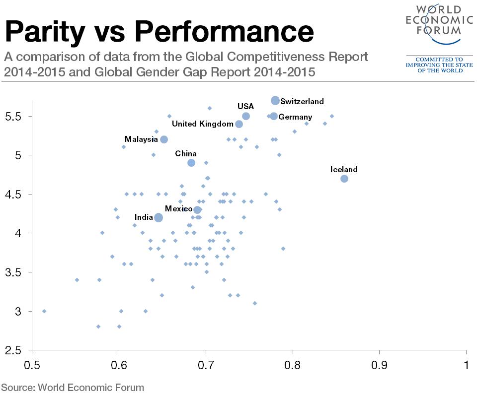 parity-vs-performance-gender