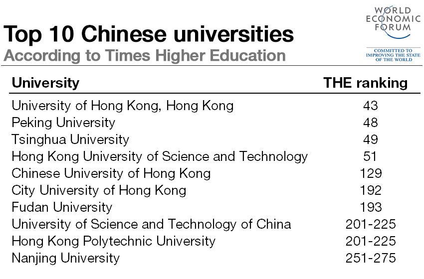 top 10 universities best schools for authors