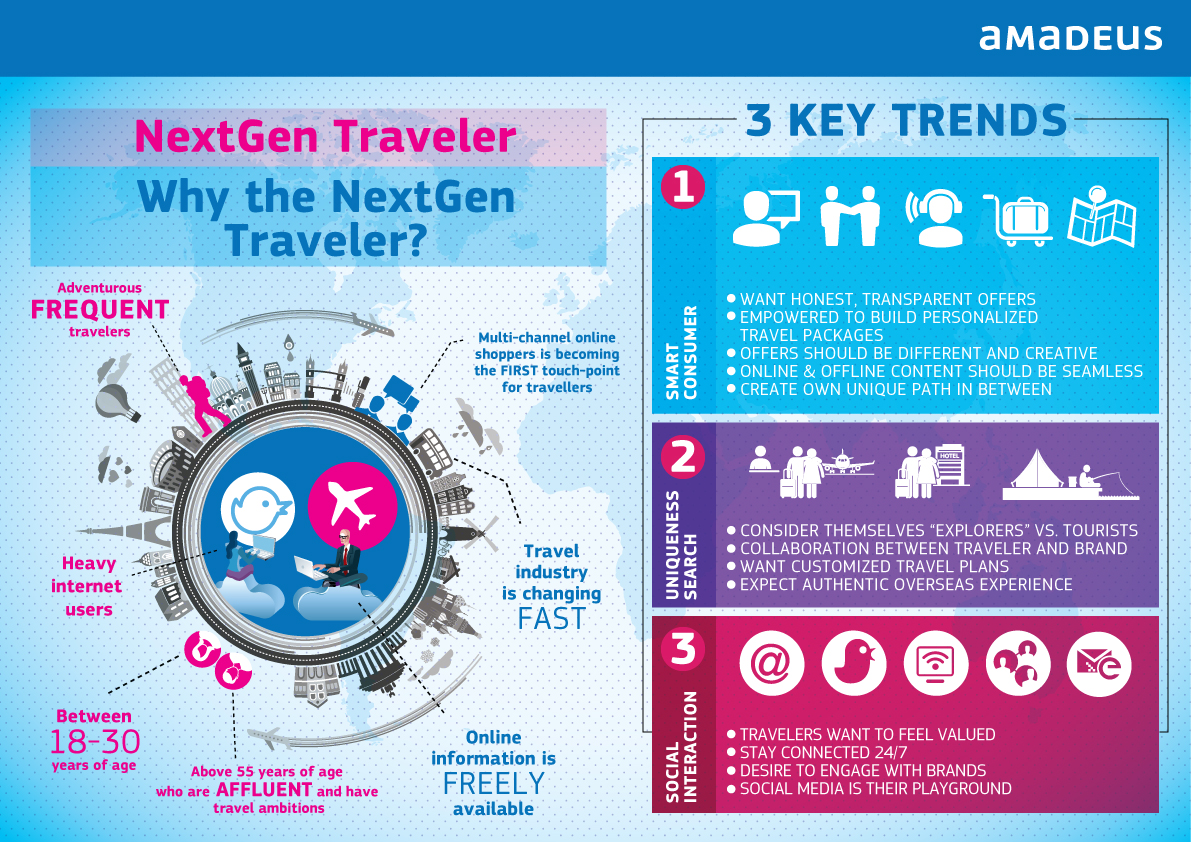 trends and factors in travel and tourism