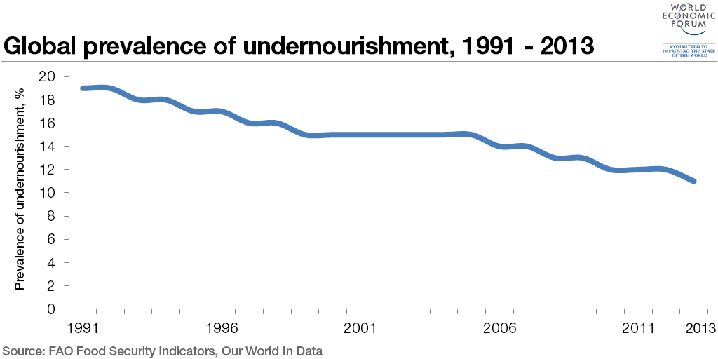 undernourishment-global